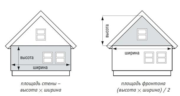 Как правильно рассчитать количество сайдинга для отделки дома