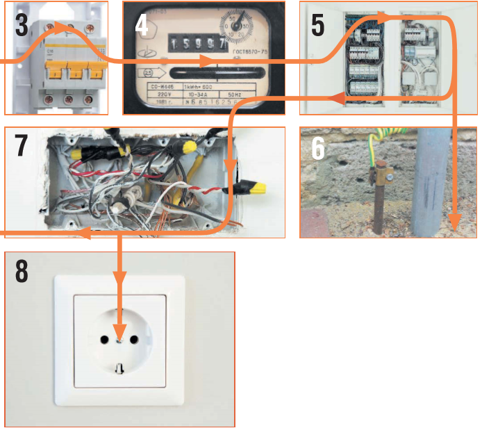 Как электричество попадает в дом