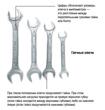 Какой бывает инструмент для сантехнических работ